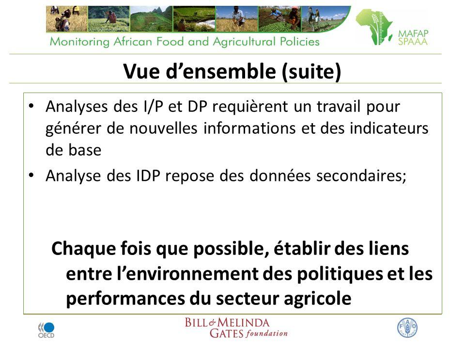 Vue densemble (suite) Analyses des I/P et DP requièrent un travail pour générer de nouvelles informations et des indicateurs de base Analyse des IDP repose des données secondaires; Chaque fois que possible, établir des liens entre lenvironnement des politiques et les performances du secteur agricole
