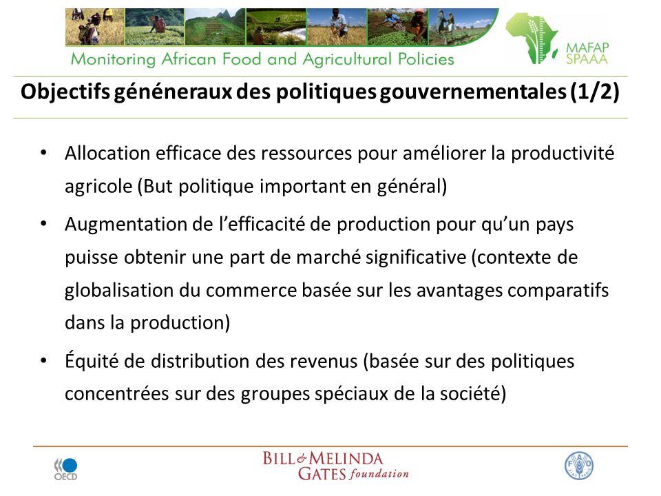 Objectifs généneraux des politiques gouvernementales (1/2) Allocation efficace des ressources pour améliorer la productivité agricole (But politique i