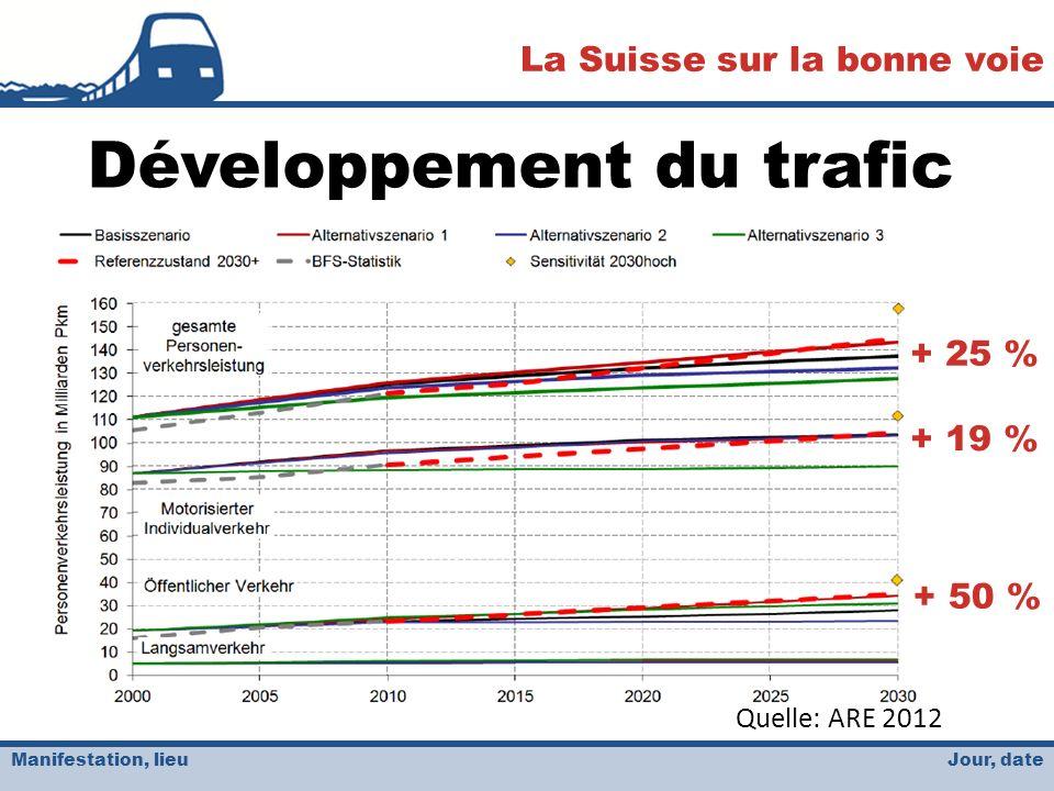 Jour, date La Suisse sur la bonne voie Manifestation, lieu Développement du trafic Quelle: ARE 2012 + 25 % + 19 % + 50 %