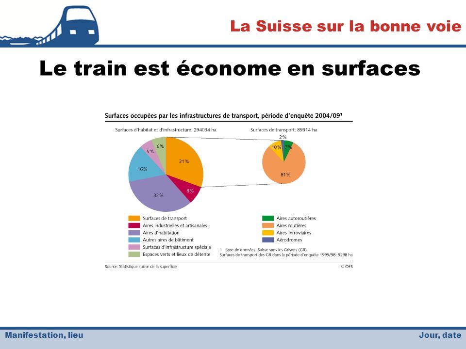 Jour, date La Suisse sur la bonne voie Manifestation, lieu Le train est économe en surfaces