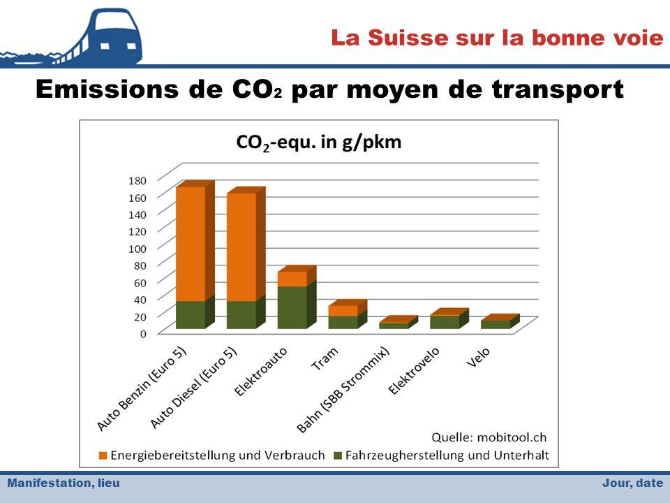 Jour, date La Suisse sur la bonne voie Manifestation, lieu Emissions de CO 2 par moyen de transport