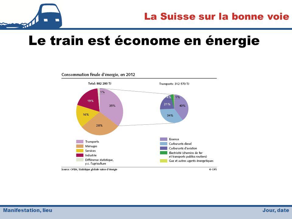 Jour, date La Suisse sur la bonne voie Manifestation, lieu Le train est économe en énergie