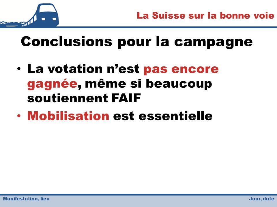 Jour, date La Suisse sur la bonne voie Manifestation, lieu Conclusions pour la campagne La votation nest pas encore gagnée, même si beaucoup soutiennent FAIF Mobilisation est essentielle