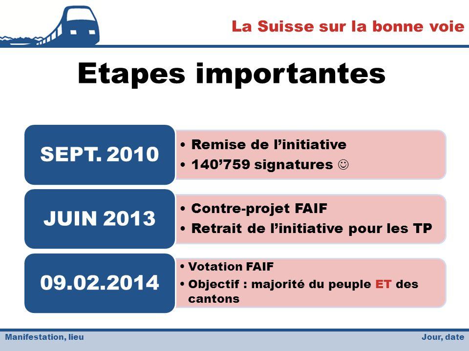 Jour, date La Suisse sur la bonne voie Manifestation, lieu Etapes importantes Remise de linitiative 140759 signatures SEPT.