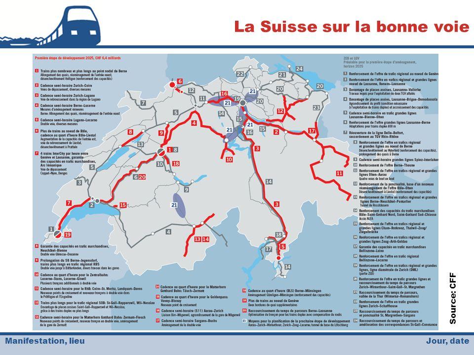Jour, date La Suisse sur la bonne voie Manifestation, lieu Source: CFF