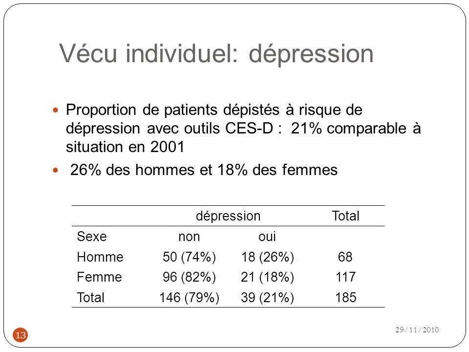 Vécu individuel: dépression Proportion de patients dépistés à risque de dépression avec outils CES-D : 21% comparable à situation en 2001 26% des hommes et 18% des femmes dépressionTotal Sexenonoui Homme50 (74%)18 (26%)68 Femme96 (82%)21 (18%)117 Total146 (79%)39 (21%)185 13 29/11/2010