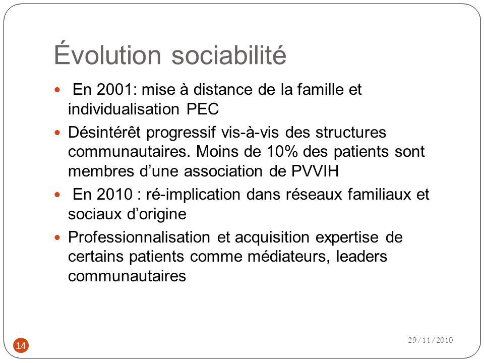 Évolution sociabilité En 2001: mise à distance de la famille et individualisation PEC Désintérêt progressif vis-à-vis des structures communautaires.