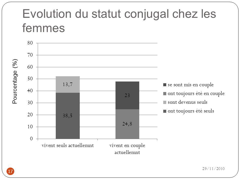 Evolution du statut conjugal chez les femmes Pourcentage (%) 17 29/11/2010