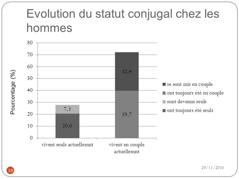 Evolution du statut conjugal chez les hommes Pourcentage (%) 18 29/11/2010