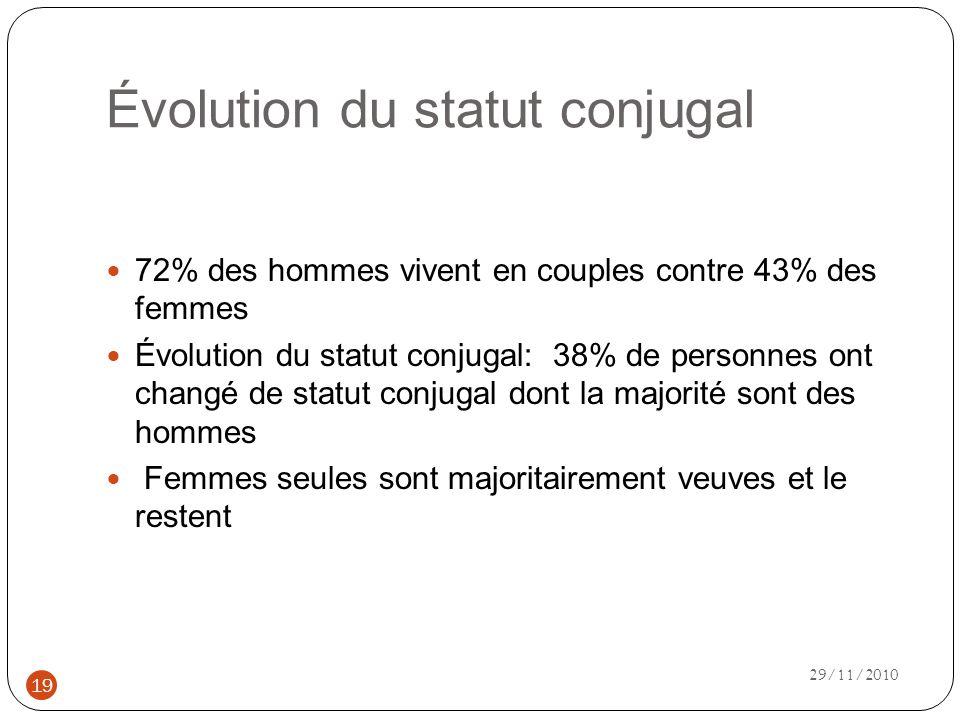 Évolution du statut conjugal 72% des hommes vivent en couples contre 43% des femmes Évolution du statut conjugal: 38% de personnes ont changé de statut conjugal dont la majorité sont des hommes Femmes seules sont majoritairement veuves et le restent 19 29/11/2010