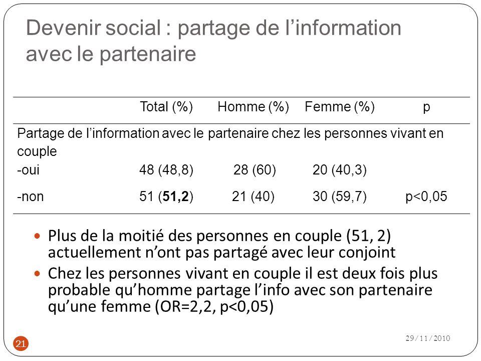 Total (%)Homme (%)Femme (%)p Partage de linformation avec le partenaire chez les personnes vivant en couple -oui48 (48,8) 28 (60)20 (40,3) -non51 (51,2)21 (40)30 (59,7)p<0,05 Devenir social : partage de linformation avec le partenaire Plus de la moitié des personnes en couple (51, 2) actuellement nont pas partagé avec leur conjoint Chez les personnes vivant en couple il est deux fois plus probable quhomme partage linfo avec son partenaire quune femme (OR=2,2, p<0,05) 21 29/11/2010