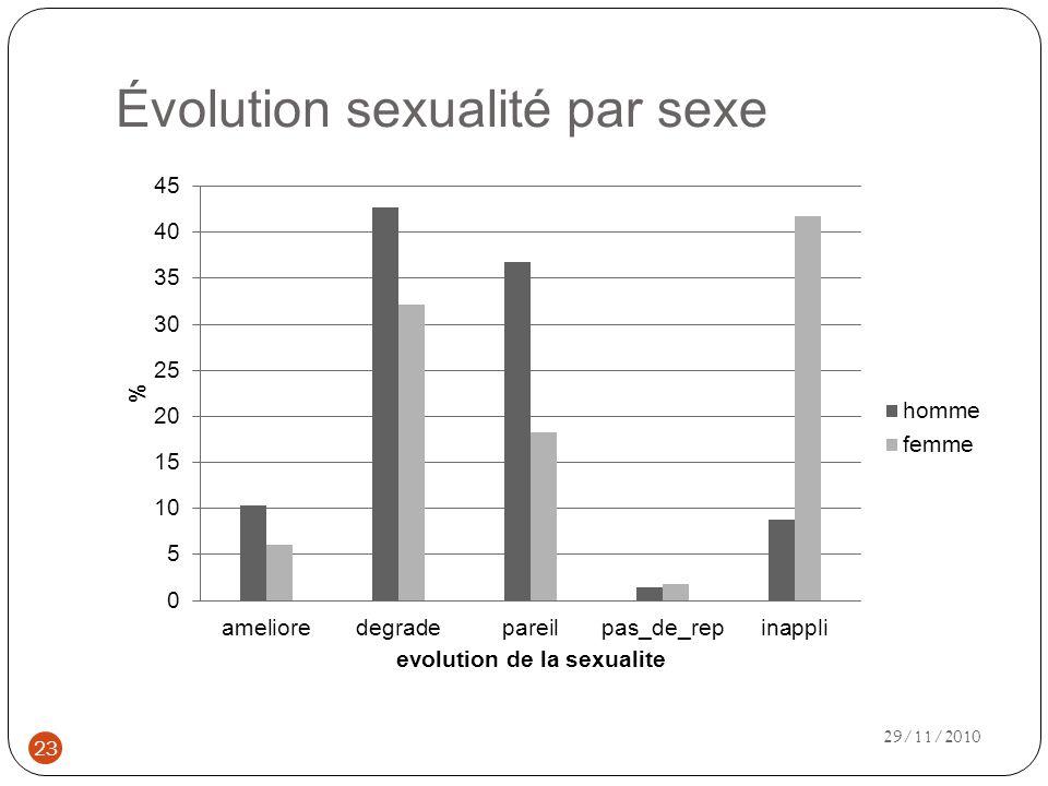 Évolution sexualité par sexe 23 29/11/2010