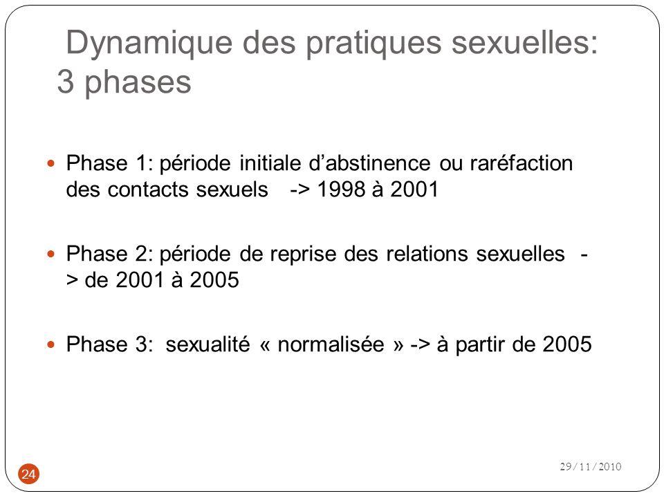 Dynamique des pratiques sexuelles: 3 phases 29/11/2010 24 Phase 1: période initiale dabstinence ou raréfaction des contacts sexuels -> 1998 à 2001 Phase 2: période de reprise des relations sexuelles - > de 2001 à 2005 Phase 3: sexualité « normalisée » -> à partir de 2005