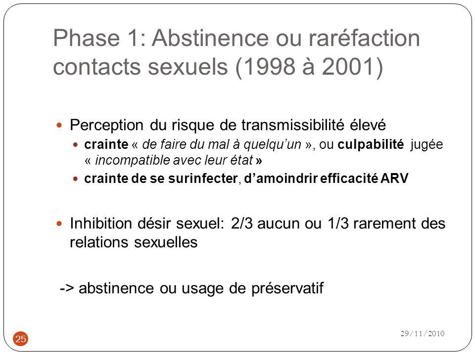 Phase 1: Abstinence ou raréfaction contacts sexuels (1998 à 2001) Perception du risque de transmissibilité élevé crainte « de faire du mal à quelquun », ou culpabilité jugée « incompatible avec leur état » crainte de se surinfecter, damoindrir efficacité ARV Inhibition désir sexuel: 2/3 aucun ou 1/3 rarement des relations sexuelles -> abstinence ou usage de préservatif 25 29/11/2010