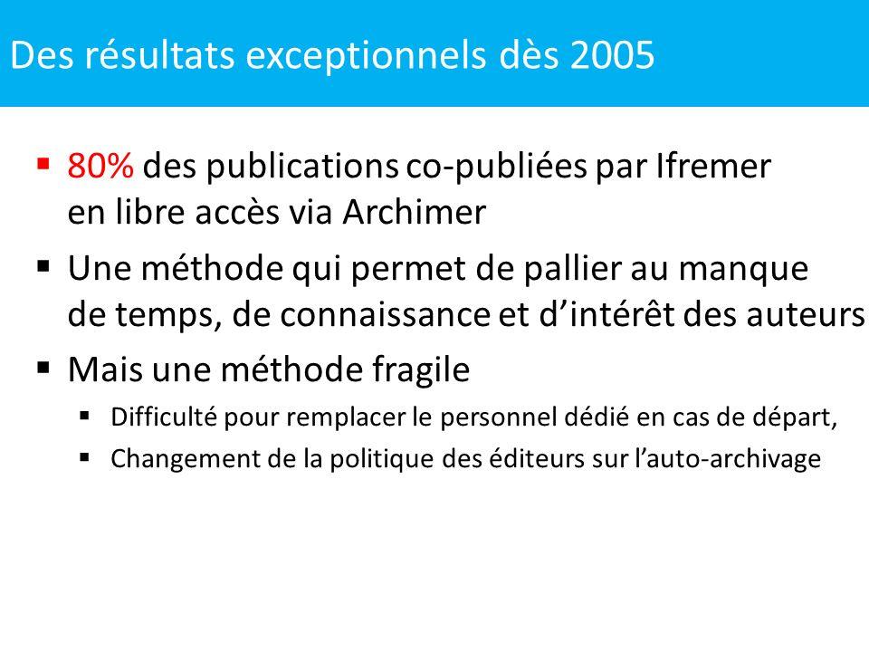 80% des publications co-publiées par Ifremer en libre accès via Archimer Une méthode qui permet de pallier au manque de temps, de connaissance et dint
