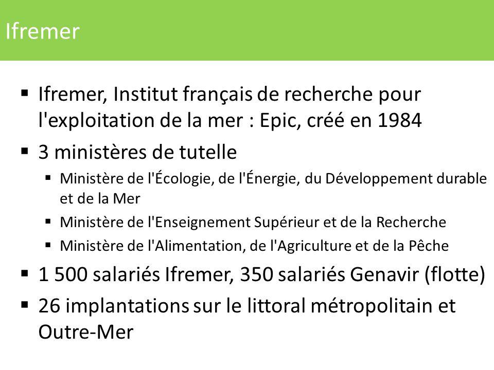 Ifremer Ifremer, Institut français de recherche pour l'exploitation de la mer : Epic, créé en 1984 3 ministères de tutelle Ministère de l'Écologie, de