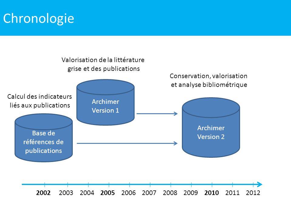 Archimer V1 En 2005, première version dArchimer, lArchive Institutionnelle de lIfremer Un unique objectif de valorisation Une base de documents en texte Intégral