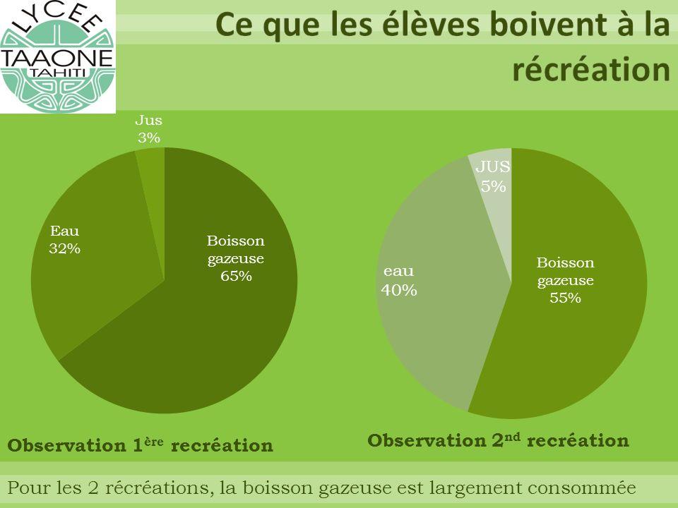Observation 1 ère recréation Observation 2 nd recréation Pour les 2 récréations, la boisson gazeuse est largement consommée