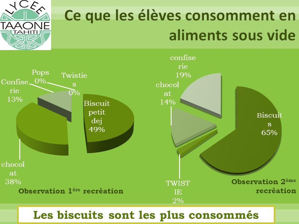 Observation 1 ère recréation Observation 2 ème recréation Les biscuits sont les plus consommés