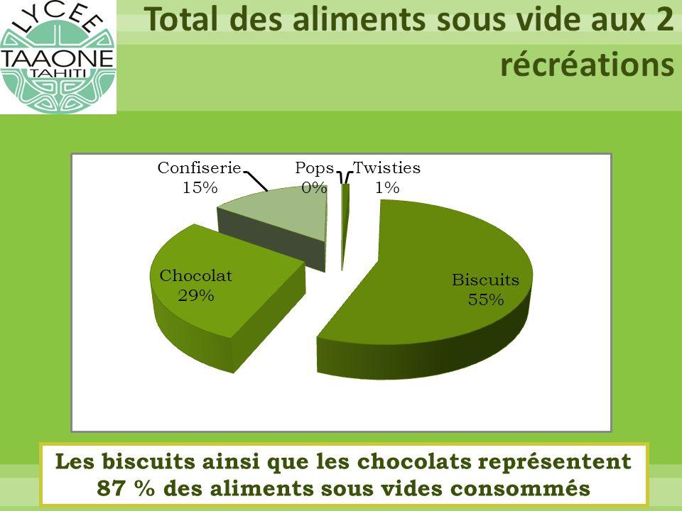 Les biscuits ainsi que les chocolats représentent 87 % des aliments sous vides consommés