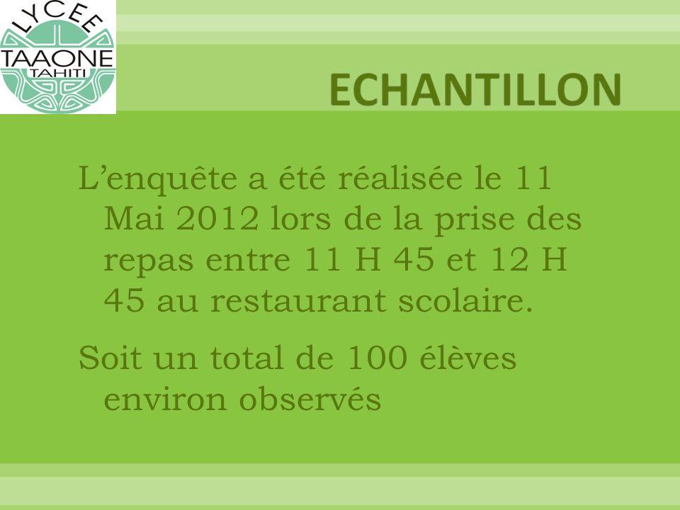 Lenquête a été réalisée le 11 Mai 2012 lors de la prise des repas entre 11 H 45 et 12 H 45 au restaurant scolaire.