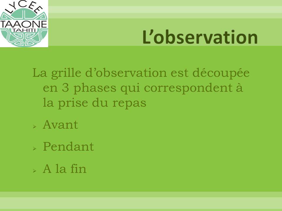 La grille dobservation est découpée en 3 phases qui correspondent à la prise du repas Avant Pendant A la fin
