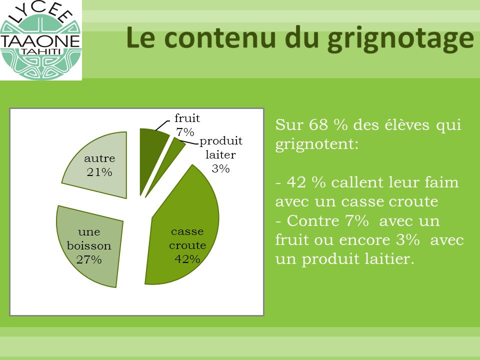 Sur 68 % des élèves qui grignotent: - 42 % callent leur faim avec un casse croute - Contre 7% avec un fruit ou encore 3% avec un produit laitier.