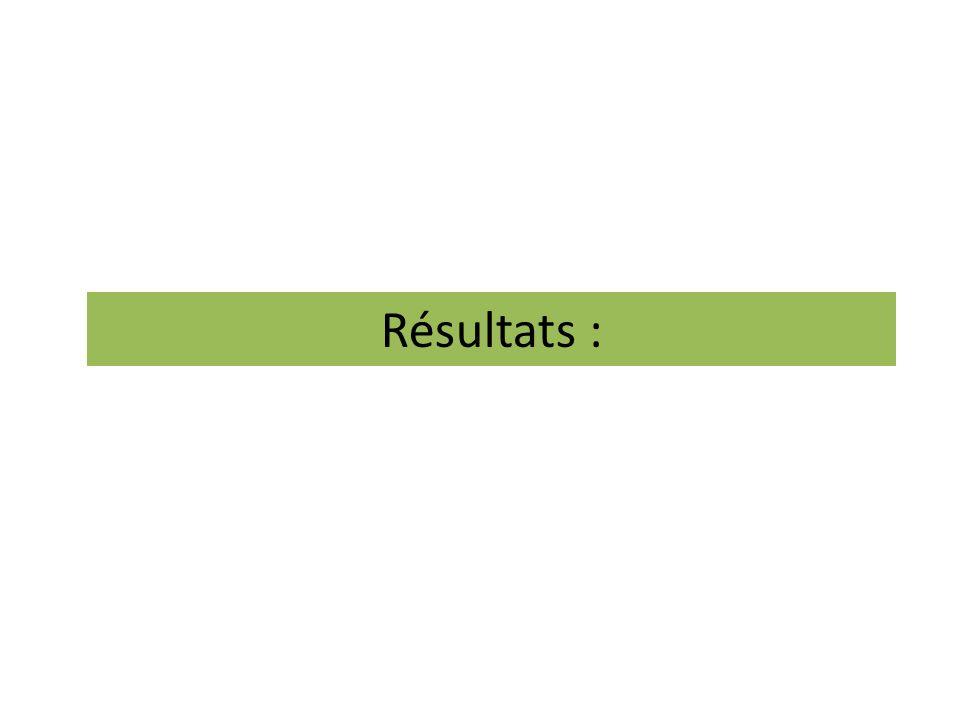 Résultats :