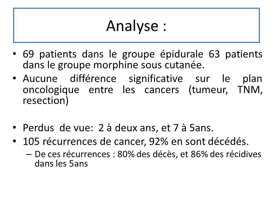 Analyse : 69 patients dans le groupe épidurale 63 patients dans le groupe morphine sous cutanée. Aucune différence significative sur le plan oncologiq