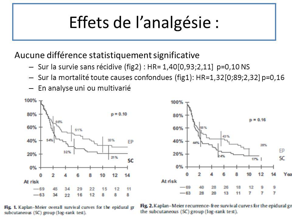 Effets de lanalgésie : Aucune différence statistiquement significative – Sur la survie sans récidive (fig2) : HR= 1,40[0,93;2,11] p=0,10 NS – Sur la m