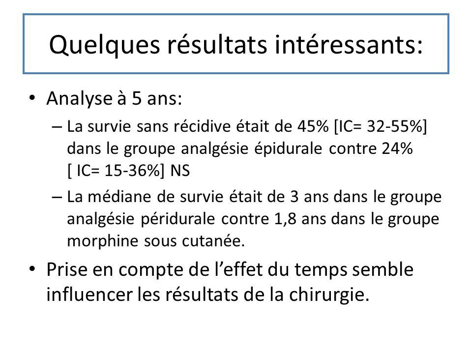 Quelques résultats intéressants: Analyse à 5 ans: – La survie sans récidive était de 45% [IC= 32-55%] dans le groupe analgésie épidurale contre 24% [