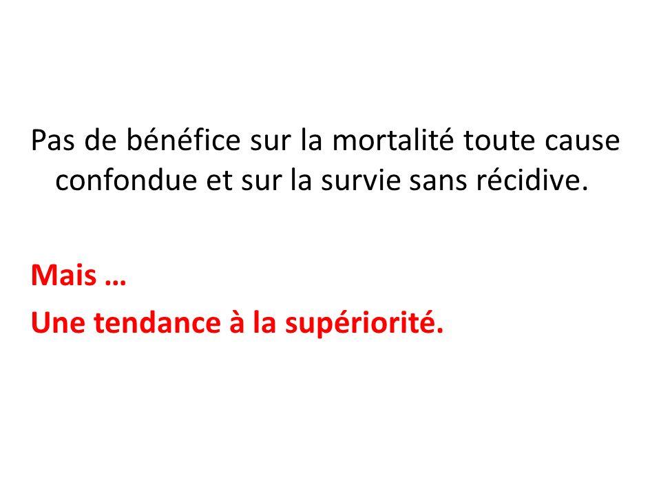 Pas de bénéfice sur la mortalité toute cause confondue et sur la survie sans récidive. Mais … Une tendance à la supériorité.