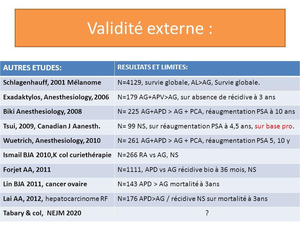 Validité externe : AUTRES ETUDES: RESULTATS ET LIMITES: Schlagenhauff, 2001 MélanomeN=4129, survie globale, AL>AG, Survie globale. Exadaktylos, Anesth
