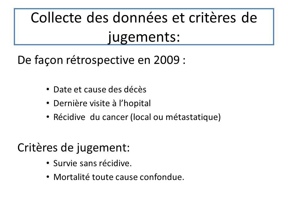Collecte des données et critères de jugements: De façon rétrospective en 2009 : Date et cause des décès Dernière visite à lhopital Récidive du cancer