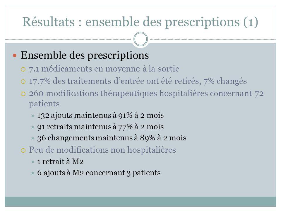 Résultats : ensemble des prescriptions (1) Ensemble des prescriptions 7.1 médicaments en moyenne à la sortie 17.7% des traitements dentrée ont été ret