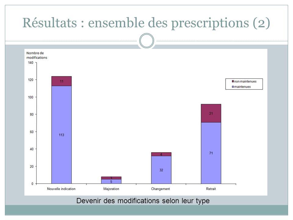 Résultats : ensemble des prescriptions (2) Devenir des modifications selon leur type