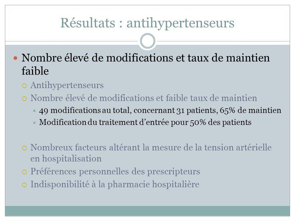 Résultats : antihypertenseurs Nombre élevé de modifications et taux de maintien faible Antihypertenseurs Nombre élevé de modifications et faible taux