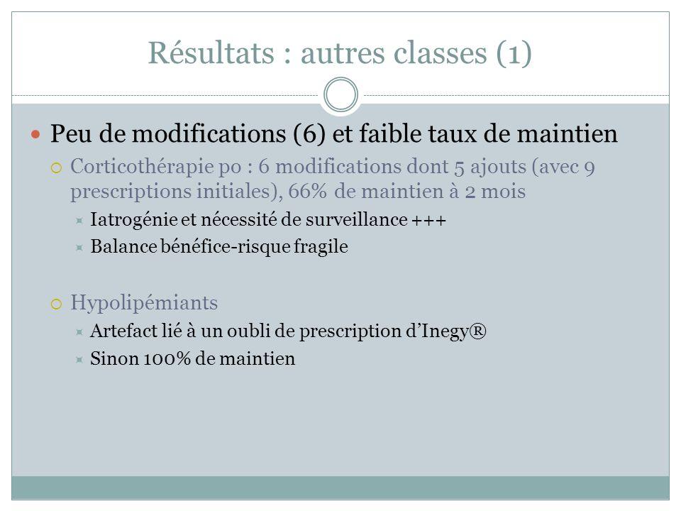 Résultats : autres classes (1) Peu de modifications (6) et faible taux de maintien Corticothérapie po : 6 modifications dont 5 ajouts (avec 9 prescrip