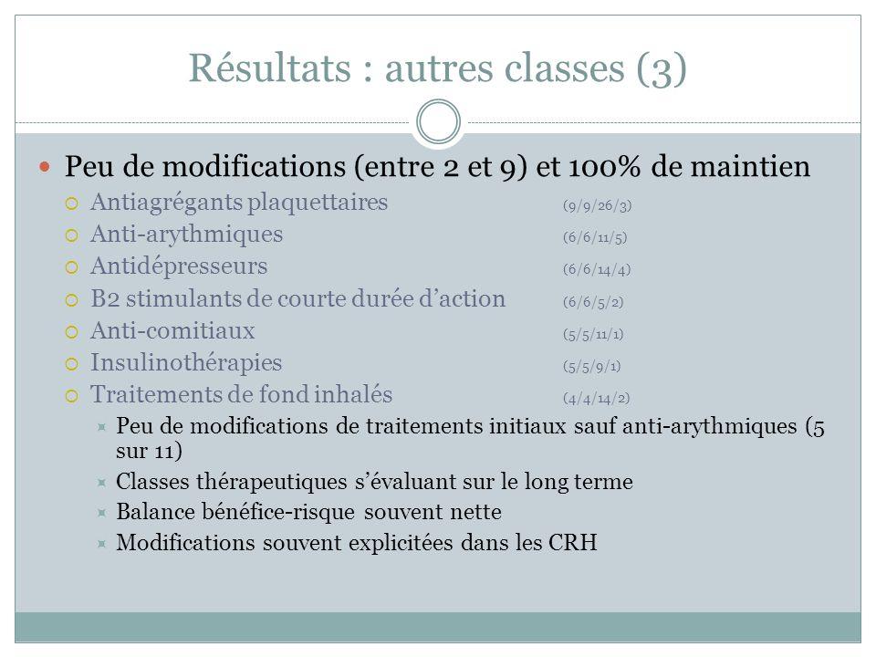 Résultats : autres classes (3) Peu de modifications (entre 2 et 9) et 100% de maintien Antiagrégants plaquettaires (9/9/26/3) Anti-arythmiques (6/6/11