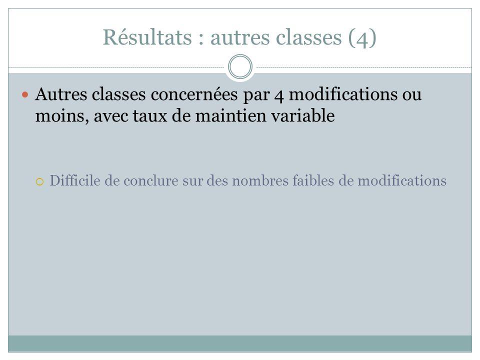 Résultats : autres classes (4) Autres classes concernées par 4 modifications ou moins, avec taux de maintien variable Difficile de conclure sur des nombres faibles de modifications