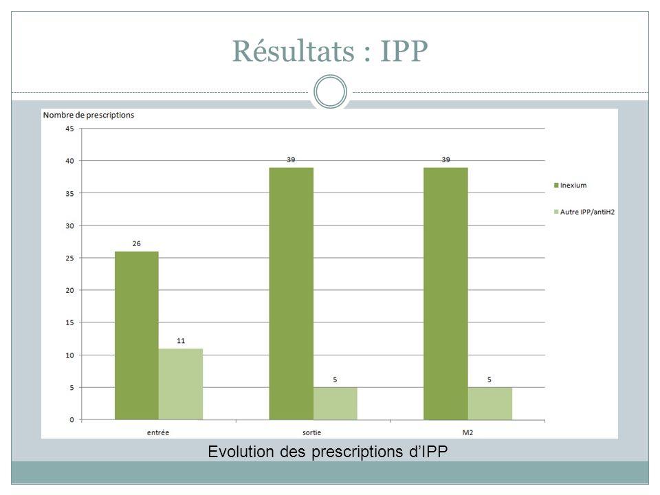 Résultats : IPP Evolution des prescriptions dIPP