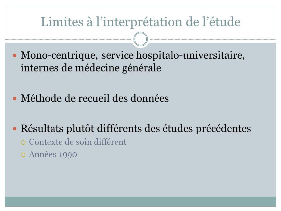 Limites à linterprétation de létude Mono-centrique, service hospitalo-universitaire, internes de médecine générale Méthode de recueil des données Résultats plutôt différents des études précédentes Contexte de soin différent Années 1990