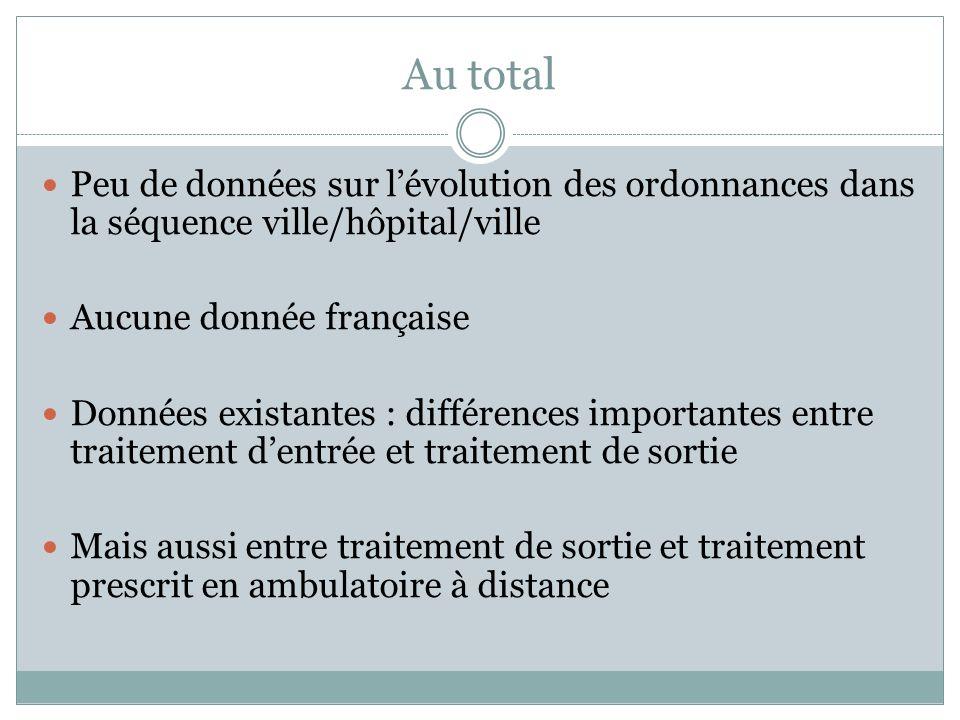 Au total Peu de données sur lévolution des ordonnances dans la séquence ville/hôpital/ville Aucune donnée française Données existantes : différences i