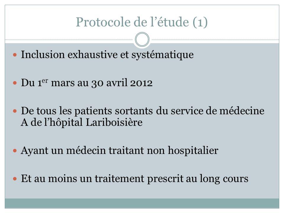 Protocole de létude (1) Inclusion exhaustive et systématique Du 1 er mars au 30 avril 2012 De tous les patients sortants du service de médecine A de l