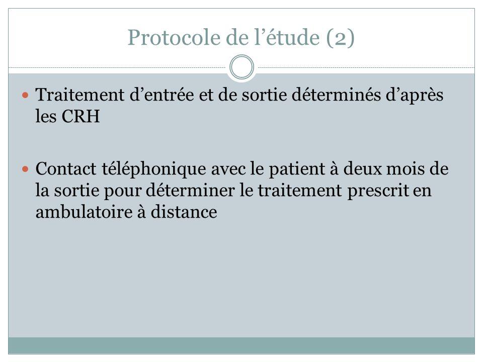 Protocole de létude (2) Traitement dentrée et de sortie déterminés daprès les CRH Contact téléphonique avec le patient à deux mois de la sortie pour déterminer le traitement prescrit en ambulatoire à distance