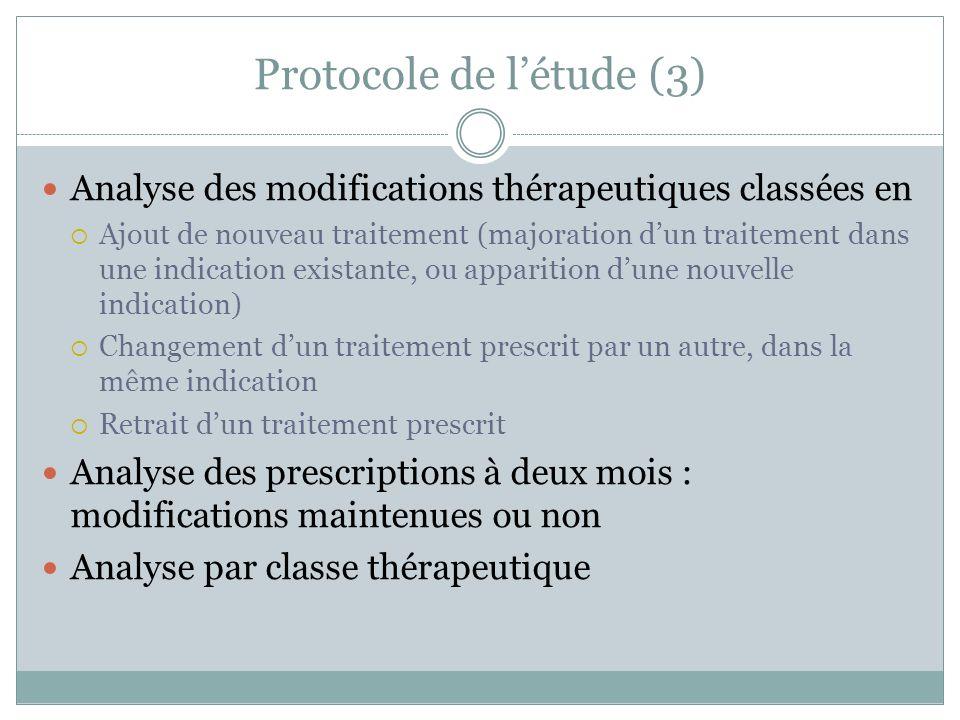 Protocole de létude (3) Analyse des modifications thérapeutiques classées en Ajout de nouveau traitement (majoration dun traitement dans une indicatio