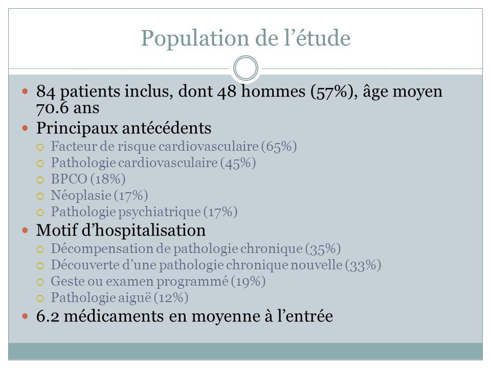 Population de létude 84 patients inclus, dont 48 hommes (57%), âge moyen 70.6 ans Principaux antécédents Facteur de risque cardiovasculaire (65%) Pathologie cardiovasculaire (45%) BPCO (18%) Néoplasie (17%) Pathologie psychiatrique (17%) Motif dhospitalisation Décompensation de pathologie chronique (35%) Découverte dune pathologie chronique nouvelle (33%) Geste ou examen programmé (19%) Pathologie aiguë (12%) 6.2 médicaments en moyenne à lentrée