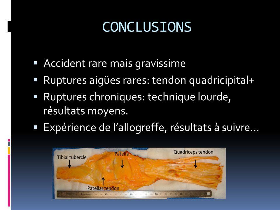 CONCLUSIONS Accident rare mais gravissime Ruptures aigües rares: tendon quadricipital+ Ruptures chroniques: technique lourde, résultats moyens. Expéri