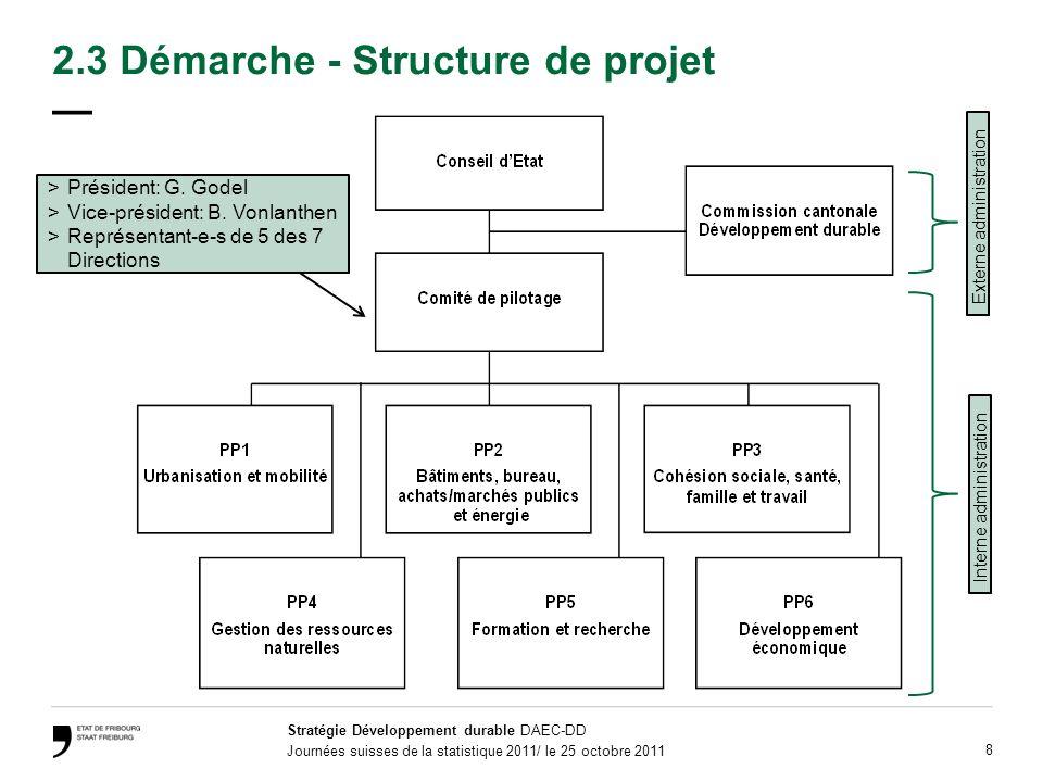 Stratégie Développement durable DAEC-DD Journées suisses de la statistique 2011/ le 25 octobre 2011 8 2.3 Démarche - Structure de projet >Président: G.