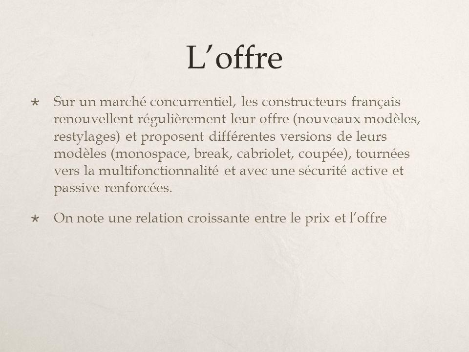 Loffre Sur un marché concurrentiel, les constructeurs français renouvellent régulièrement leur offre (nouveaux modèles, restylages) et proposent diffé